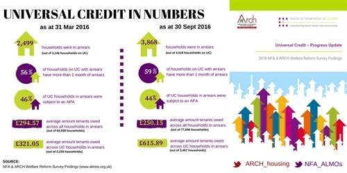 ARCH NFA Universal Credit Jan 2017 infographic